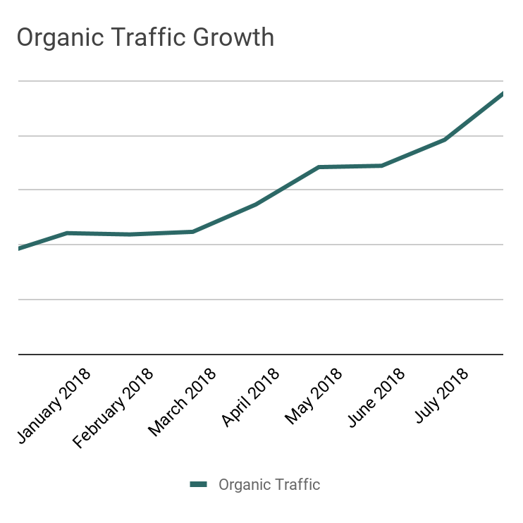 Average traffic growth for companies in Sheffield